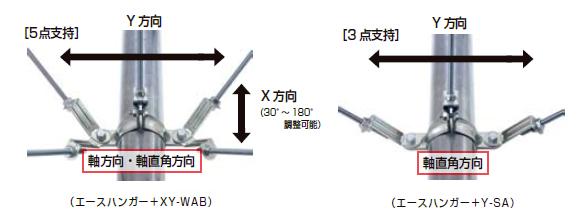XY方向への耐震支持