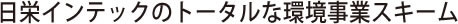 日栄インテックのトータルな環境事業スキーム