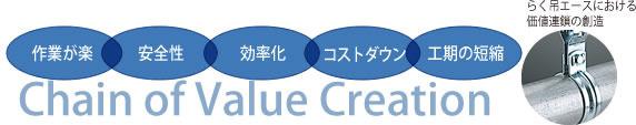 らく吊エースにおける価値連鎖の創造