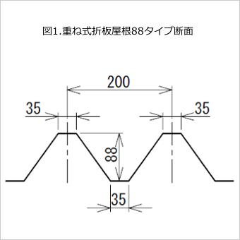 図1.重ね式折板屋根88タイプ断面