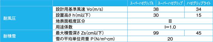 ハゼ式折板屋根設置(直付工法)商品別設置条件